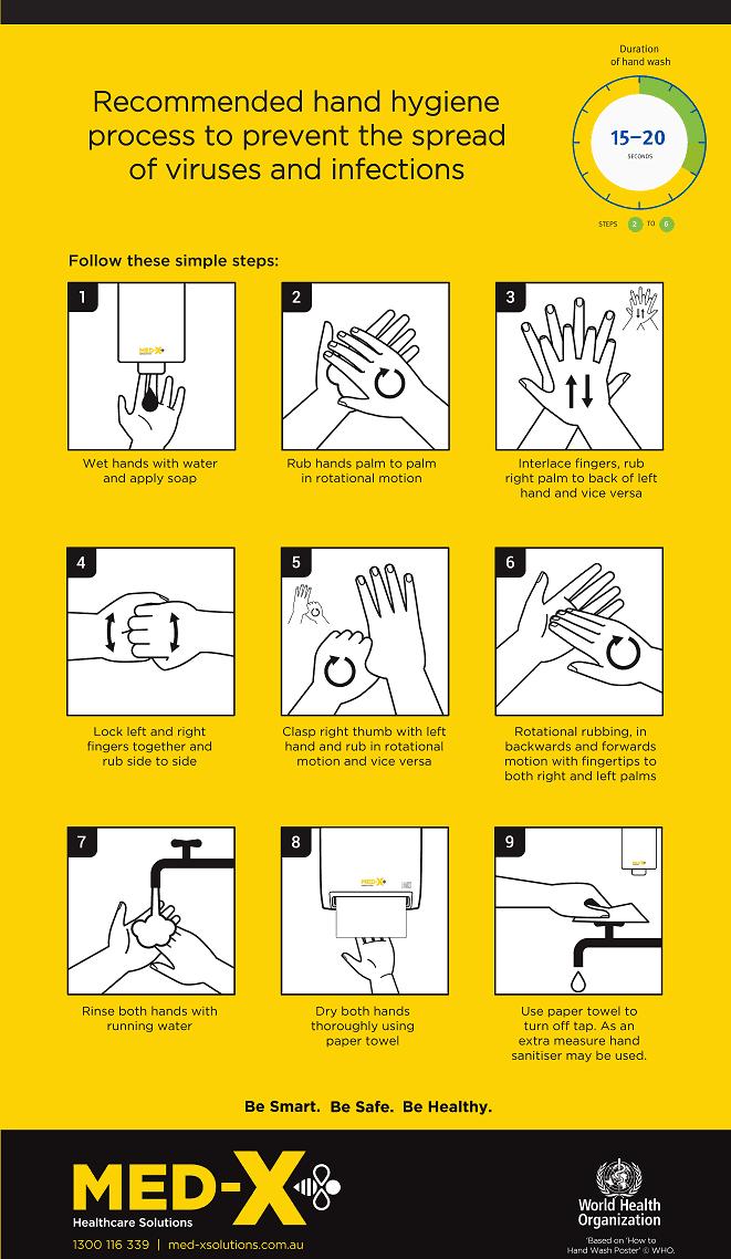 MDX Hand Wash Process - Final Smaller